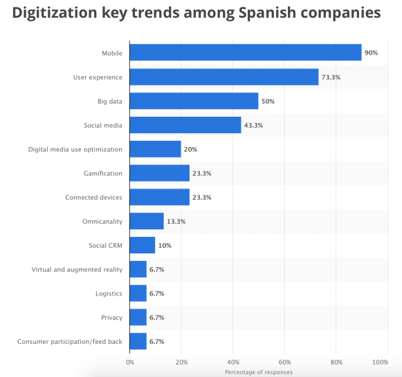 Digitisation, key trends, Spanish companies, Spain