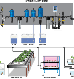 creating the right nutrient mix for your hydroponic growing operations is a delicate science with dosatron s full line of injectors you can automate your  [ 1114 x 709 Pixel ]