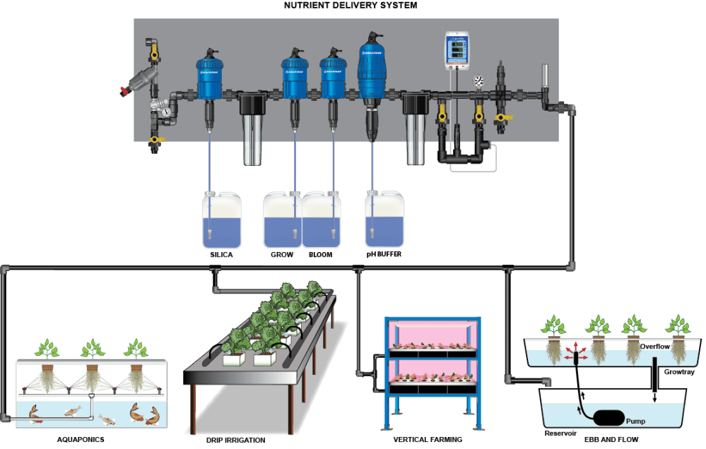 medium resolution of creating the right nutrient mix for your hydroponic growing operations is a delicate science with dosatron s full line of injectors you can automate your