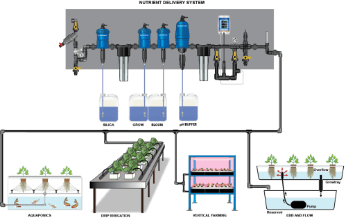 small resolution of creating the right nutrient mix for your hydroponic growing operations is a delicate science with dosatron s full line of injectors you can automate your