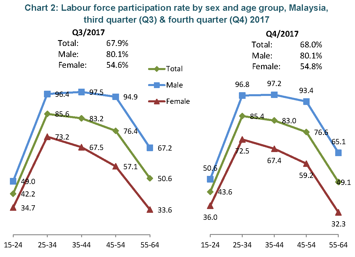 hight resolution of female participation rate in the labour market for prime age2 25 34 years 72 5 35 44 years 67 4 and 45 54 years