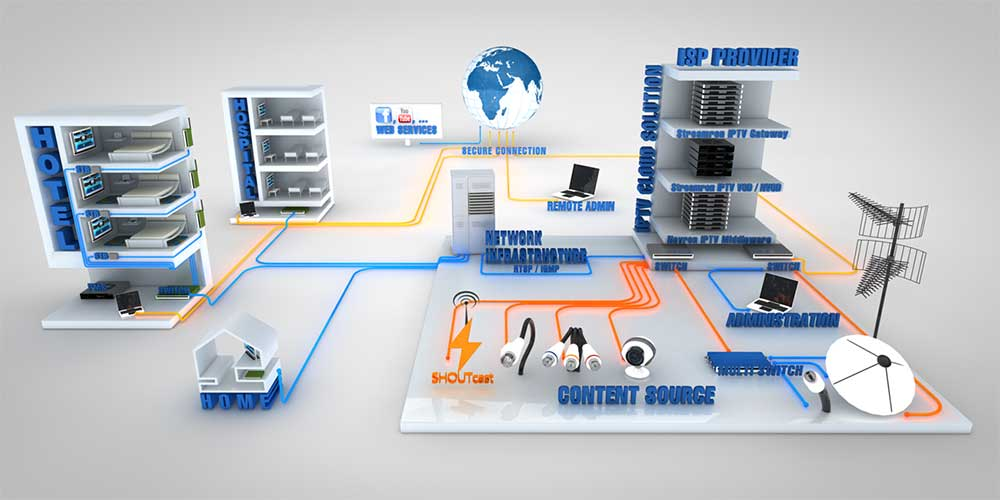 Diagram Of A Structured Cabling System Iptv Dubai
