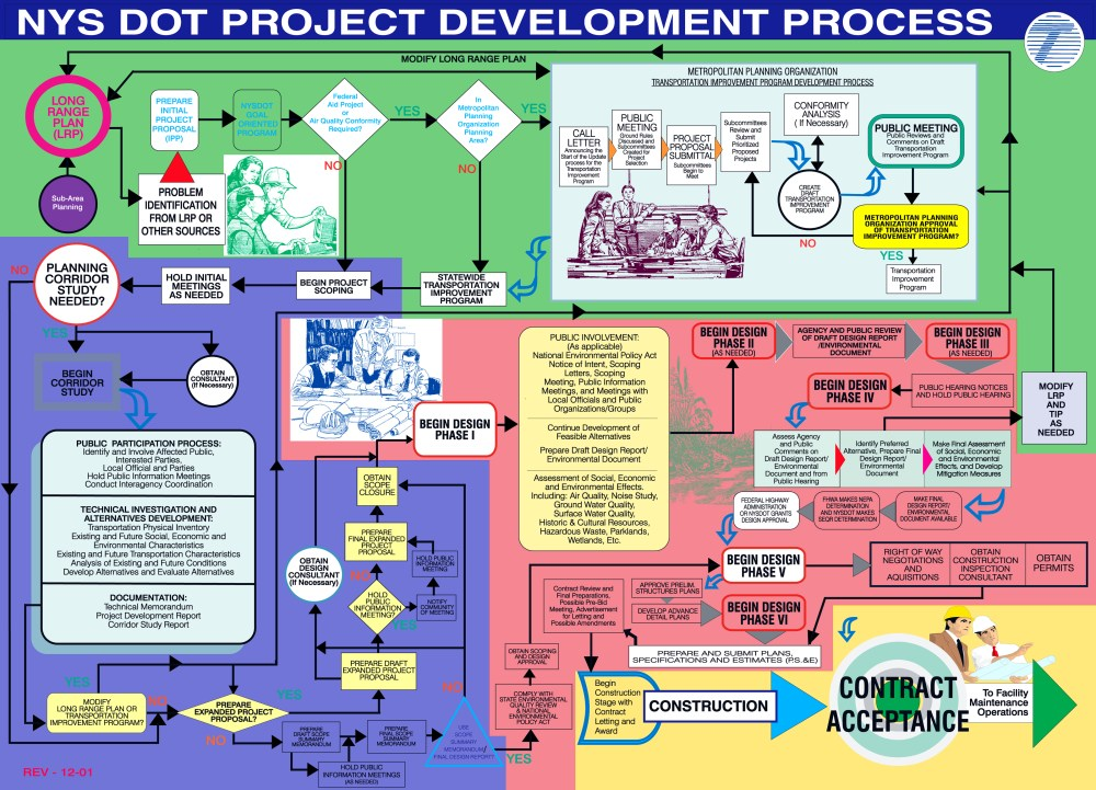 medium resolution of project development manual pdm