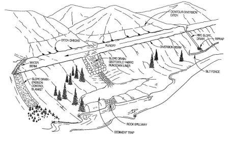 Reclamation & Erosion Control