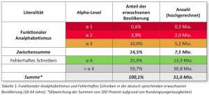Leo: Ergebnisse der Studie im Überblick