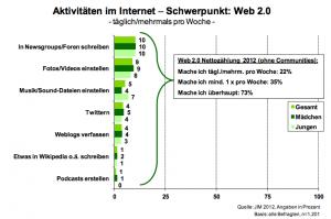 Aktivitäten im Internet Schwerpunkt: Web 2.0