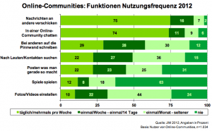 Online-Communities: Funktionen Nutzungsfrequenz 2012