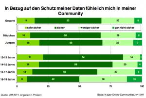 Datensicherheit in Communities 2011