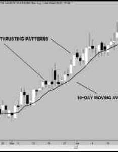 Candlestick chart moving averages also using with bullishtrending patterns to rh dothefinancialfo
