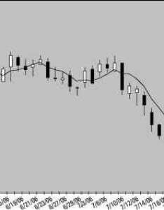 Moving average created in excel candlestick chart templates also adding  to an rh dothefinancialfo