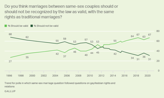 Gallup poll on same sex marriage