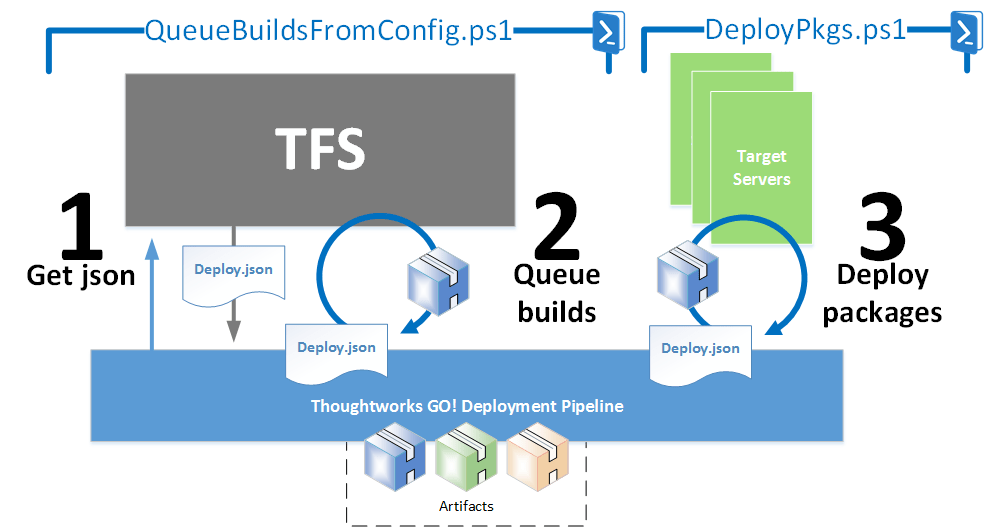 Queue TFS/VSTS builds VIA PowerShell – DOTNET CATCH – Blogging  NET