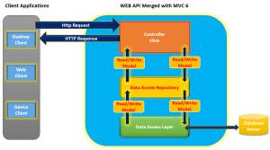 Creating ASPNET Web API with MVC 6 | DotNetCurry
