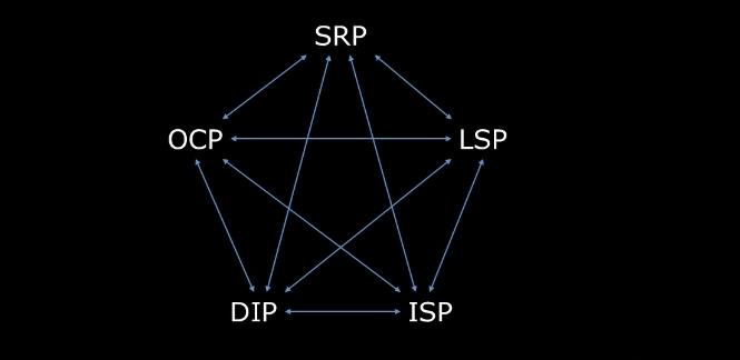 SOLID Design Principles