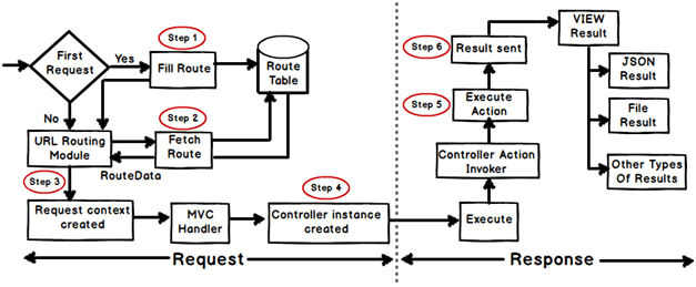 Explain MVC application life cycle?