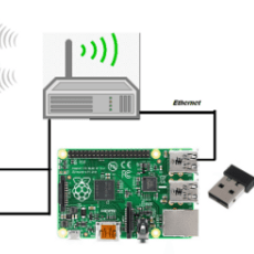 how to change wifi password in all Router and Modem of broadband Conn.