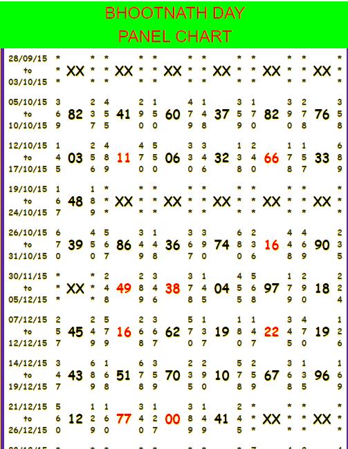 Bhootnath Day Chart