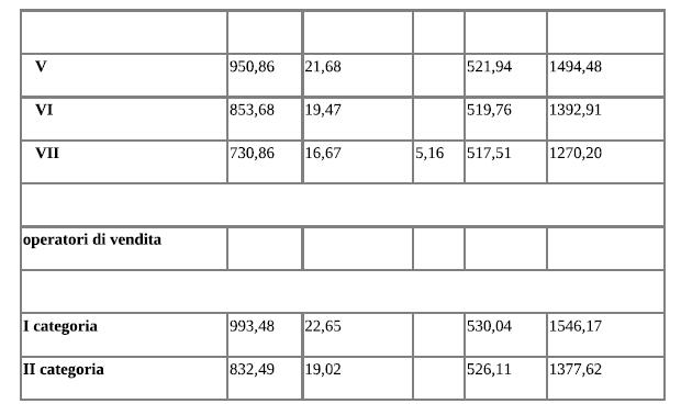 Ccnl terziario confcommercio erogazione aumento di agosto for Ccnl terziario distribuzione e servizi