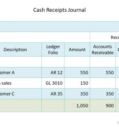 Cash Receipts Journal   Double Entry Bookkeeping [ 675 x 1200 Pixel ]