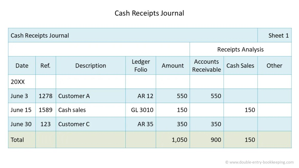 medium resolution of Cash Receipts Journal   Double Entry Bookkeeping