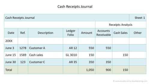 small resolution of Cash Receipts Journal   Double Entry Bookkeeping