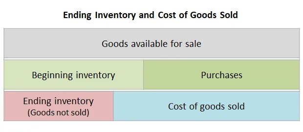 Ending Inventory Accounting | Double Entry Bookkeeping