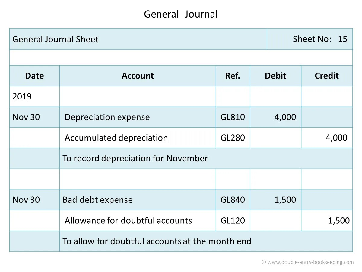 Bestseller Examples Of General Journal Entries In Accounting
