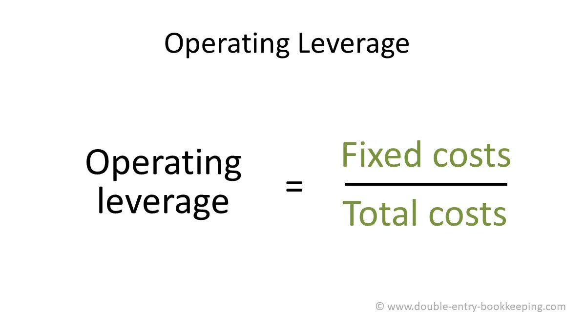 Managerial Accounting Degree Of Operating Leverage Formula