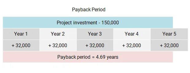 Period Payback Equation