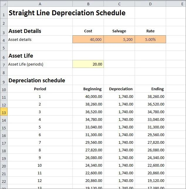 how do you calculate straight line depreciation