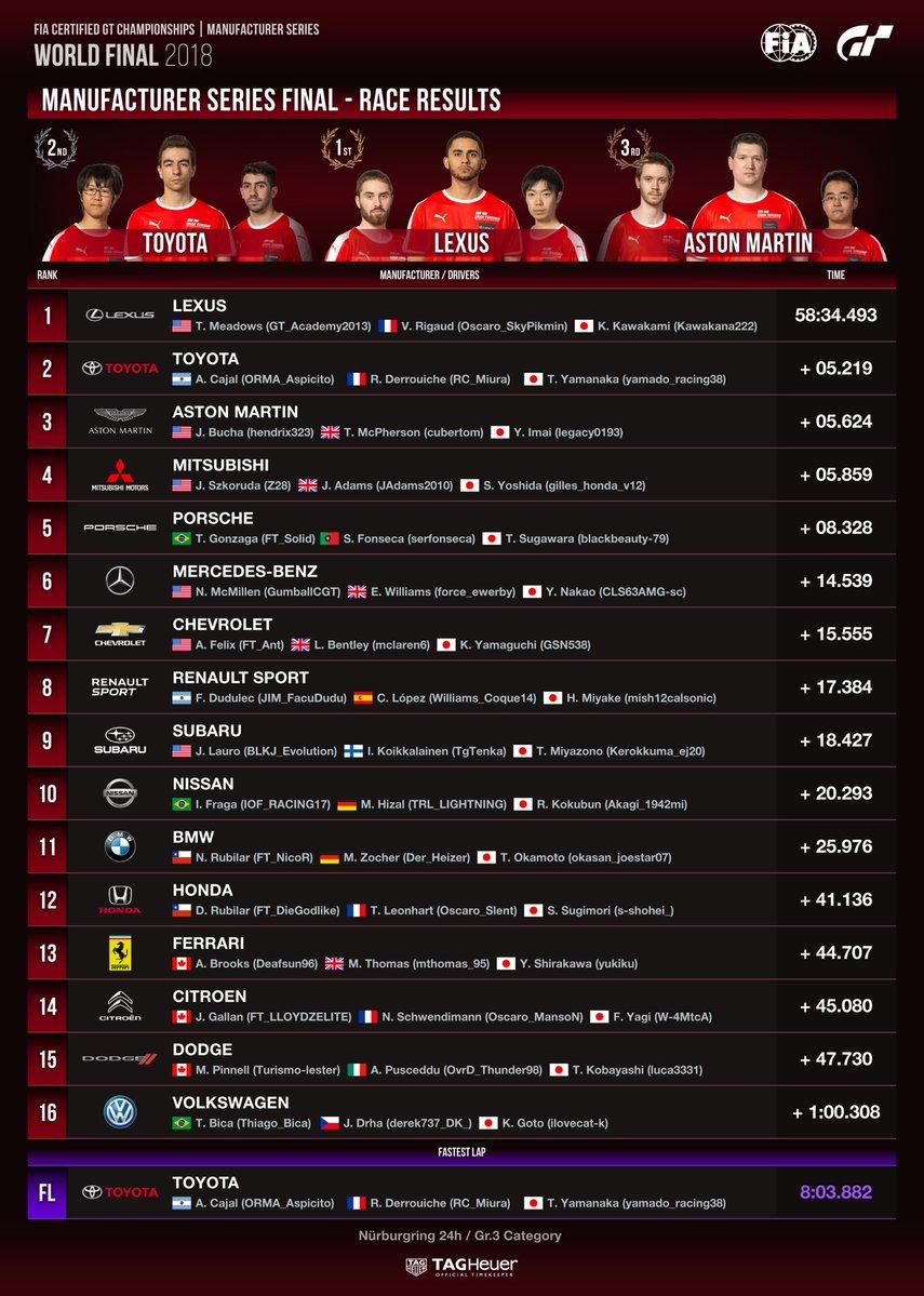2018 FIA Gran Turismo Championship Manufacturer Series Final Results table