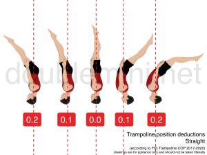 trampoline position deductions layout straight