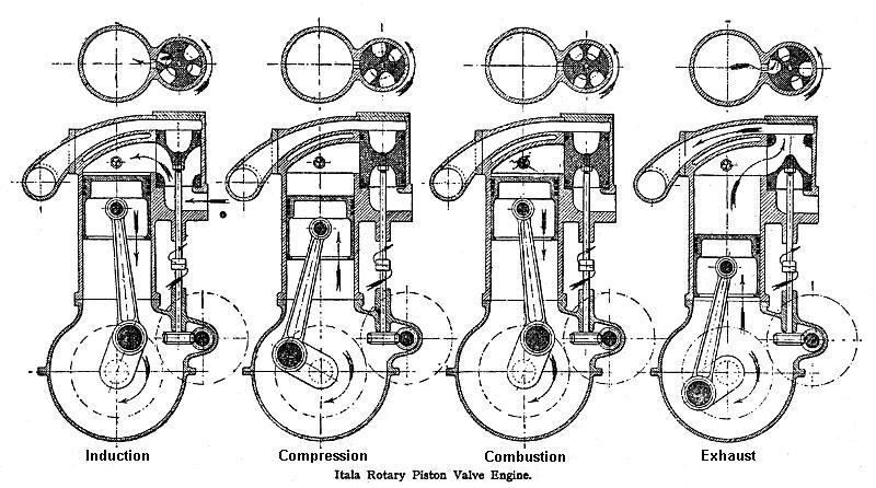 Rotary-Valve Internal Combustion Engines.