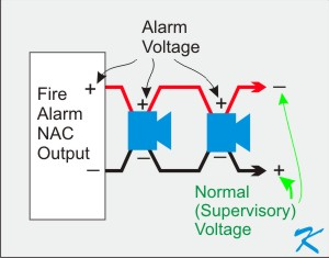 Why is the Voltage on the Notification Appliance Circuit