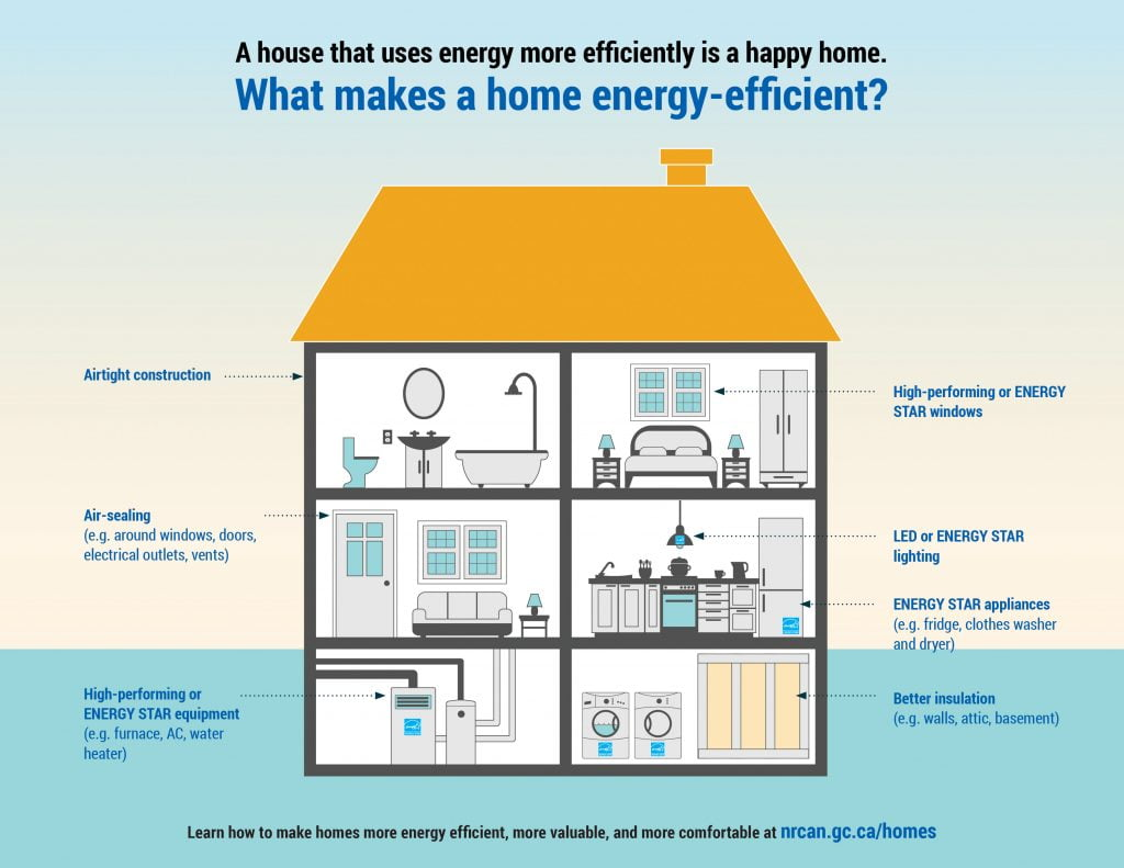 An Energy Efficient Home
