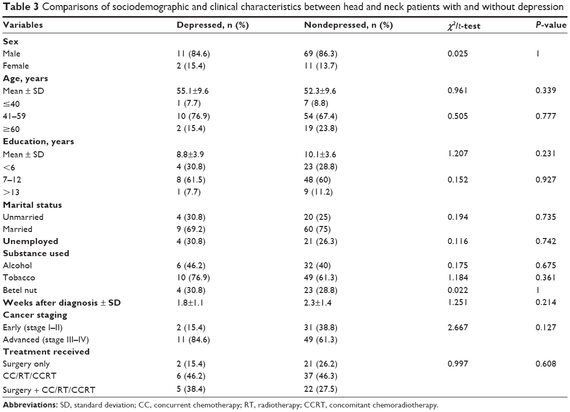 Full text Anxiety and depression in patients with head