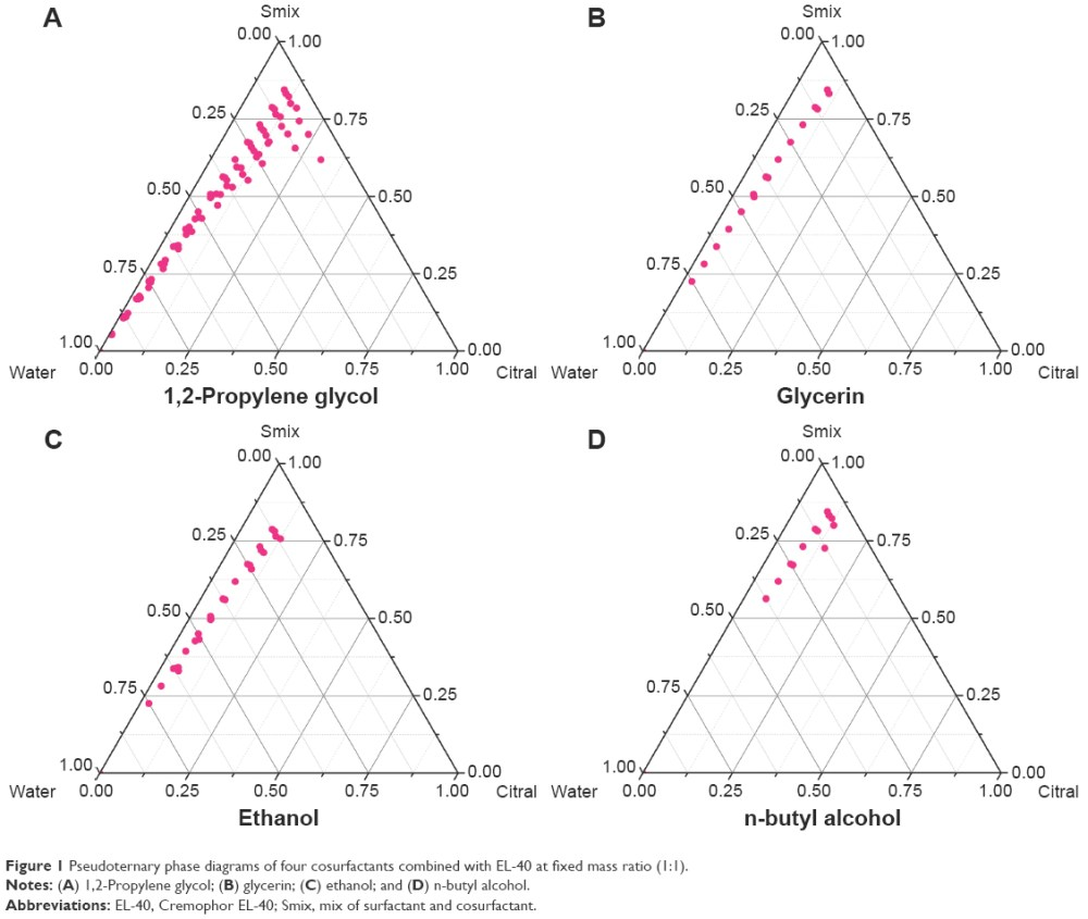medium resolution of figure 1 pseudoternary phase diagrams of four cosurfactants combined with el 40 at fixed mass ratio 1 1 notes a 1 2 propylene glycol b glycerin