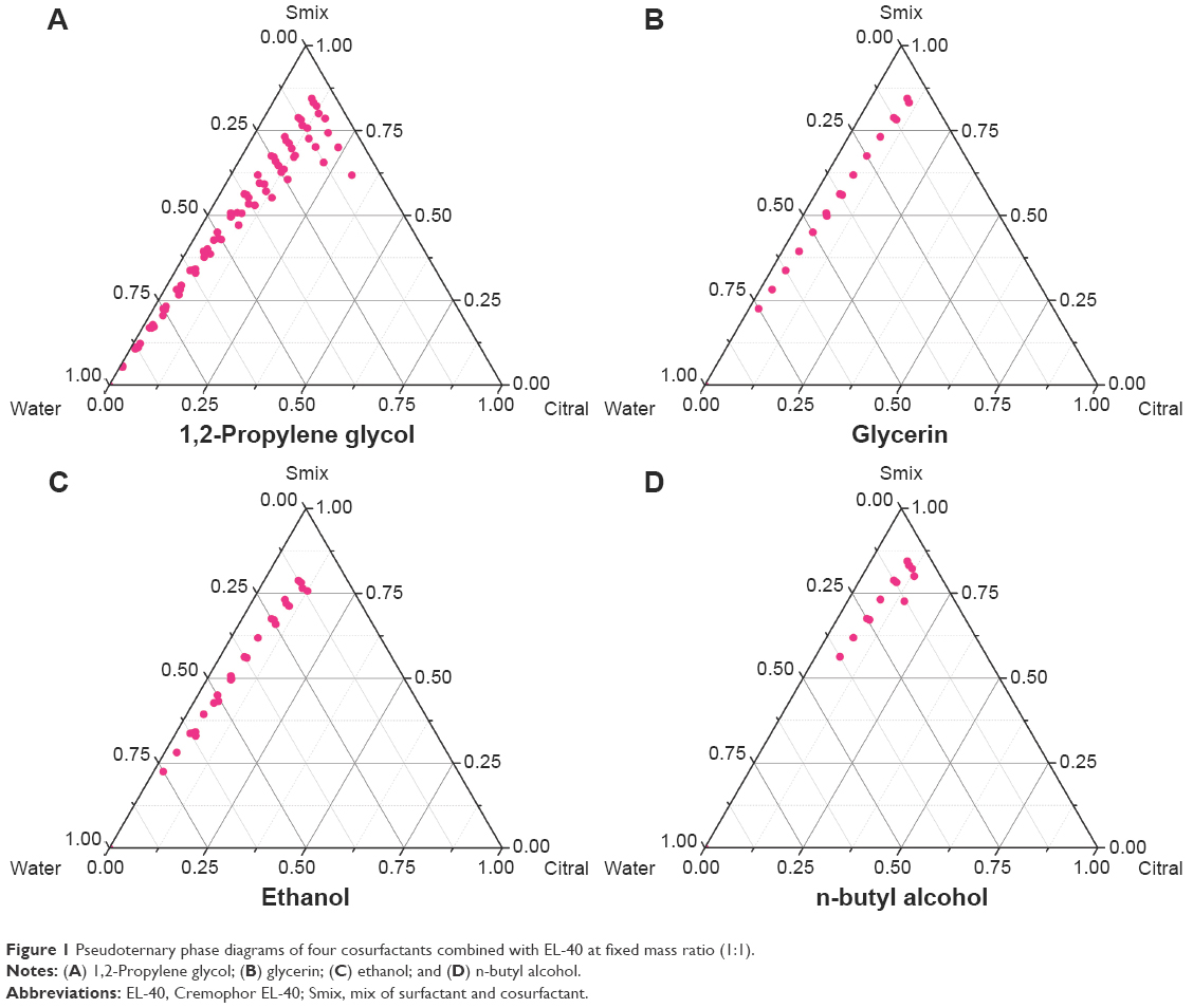 hight resolution of figure 1 pseudoternary phase diagrams of four cosurfactants combined with el 40 at fixed mass ratio 1 1 notes a 1 2 propylene glycol b glycerin