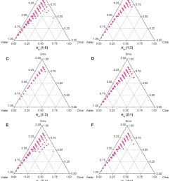figure 2 pseudoternary phase diagrams of various km ratios of el 40 and 1 2 propylene glycol notes a km 1 0 b km 1 2 c km 1 3 d km 2 1  [ 1128 x 1401 Pixel ]