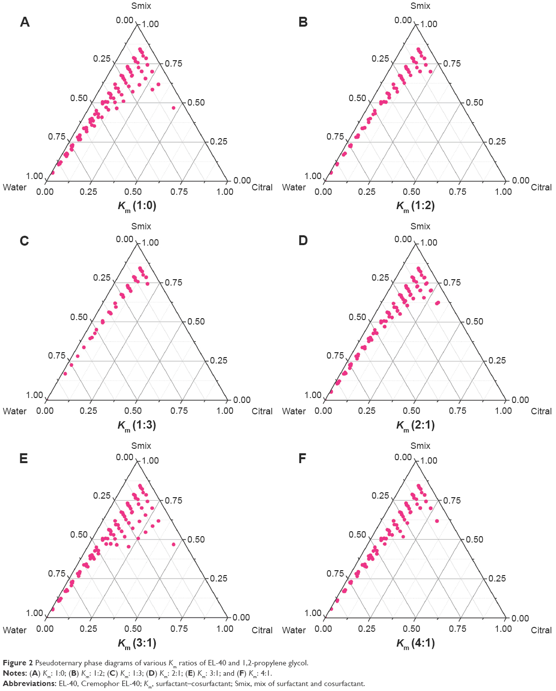 hight resolution of figure 2 pseudoternary phase diagrams of various km ratios of el 40 and 1 2 propylene glycol notes a km 1 0 b km 1 2 c km 1 3 d km 2 1