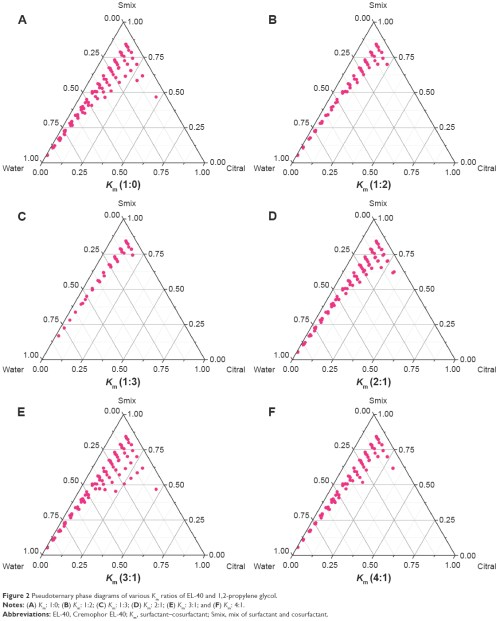 small resolution of figure 2 pseudoternary phase diagrams of various km ratios of el 40 and 1 2 propylene glycol notes a km 1 0 b km 1 2 c km 1 3 d km 2 1