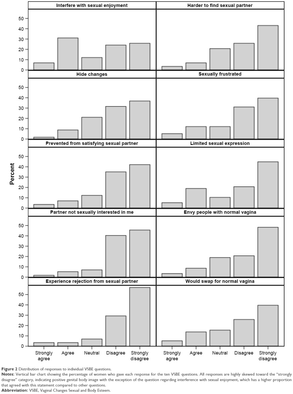 medium resolution of figure 2 distribution of responses to individual vsbe questions notes vertical bar chart showing the percentage of women who gave each response for the