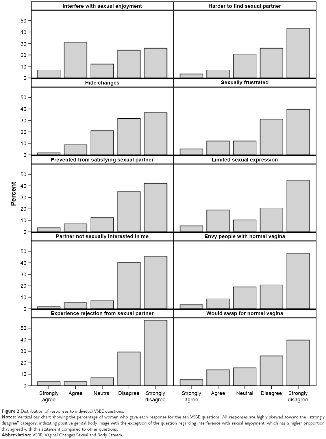 hight resolution of figure 2 distribution of responses to individual vsbe questions notes vertical bar chart showing the percentage of women who gave each response for the