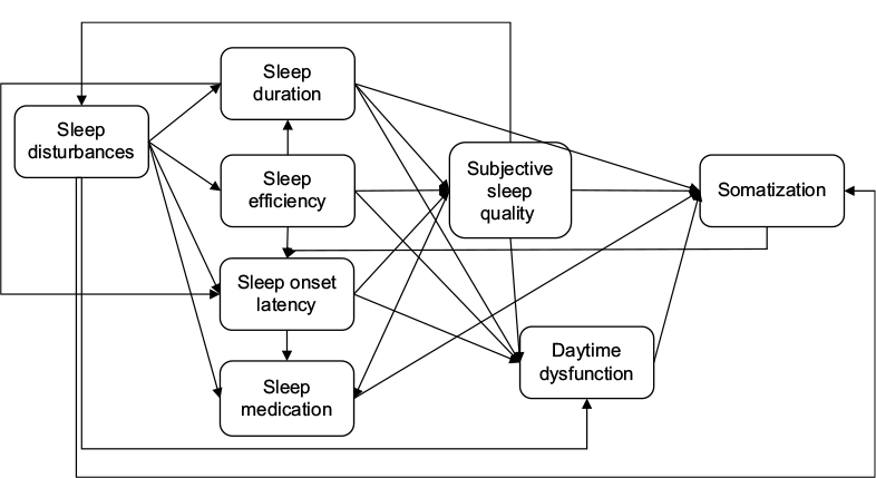 [Full text] Sleep and somatic complaints in university