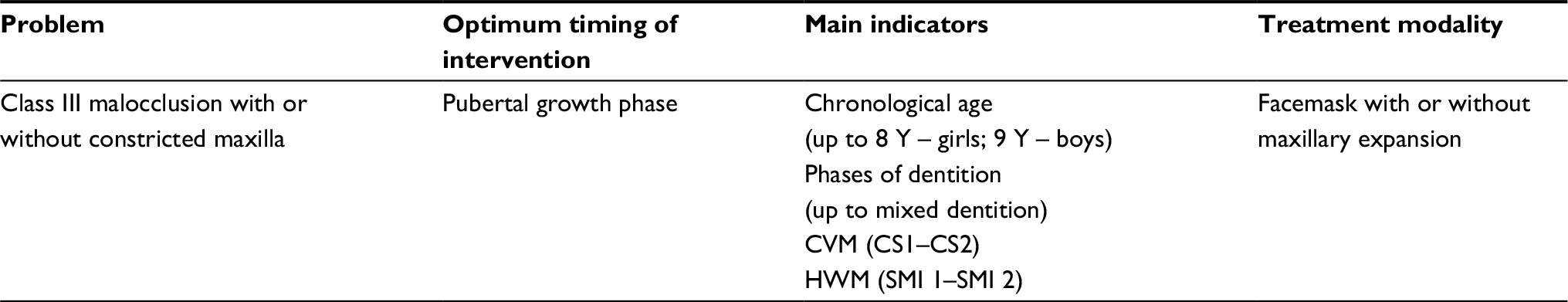 Table 3 Optimum Timing Of Interventions And Indicators For Class Iii  Malocclusion