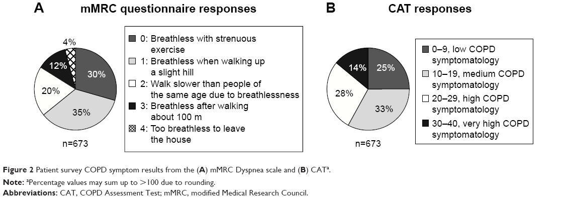 [Full text] Clinical and economic burden of dyspnea and