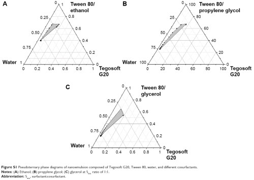 small resolution of figure s1 pseudoternary phase diagrams of nanoemulsion composed of tegosoft g20 tween 80 water and different cosurfactants