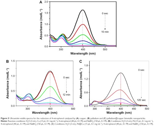 small resolution of figure 5 ultraviolet visible spectra for the reduction of 4 nitrophenol catalyzed by a copper b palladium and c palladium copper bimetallic