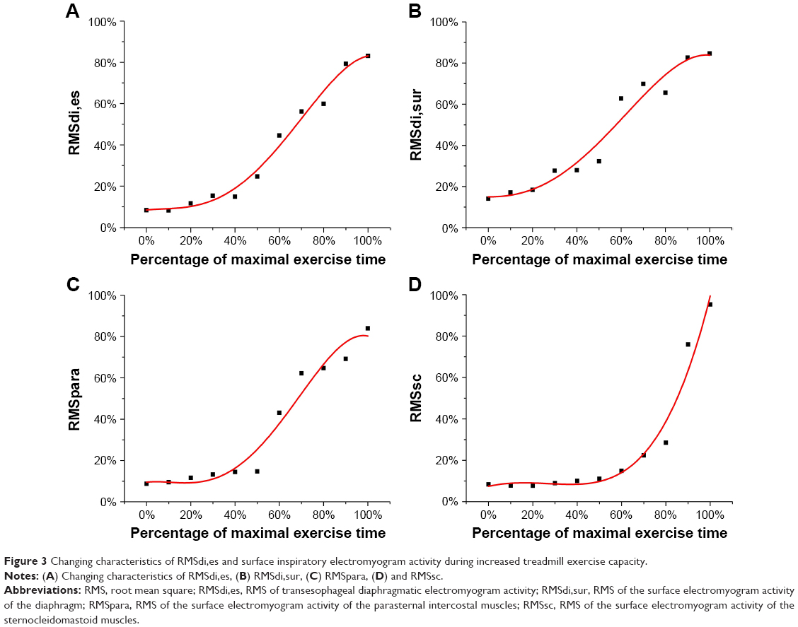 hight resolution of figure 3 changing characteristics of rmsdi es and surface inspiratory electromyogram activity during increased treadmill exercise capacity