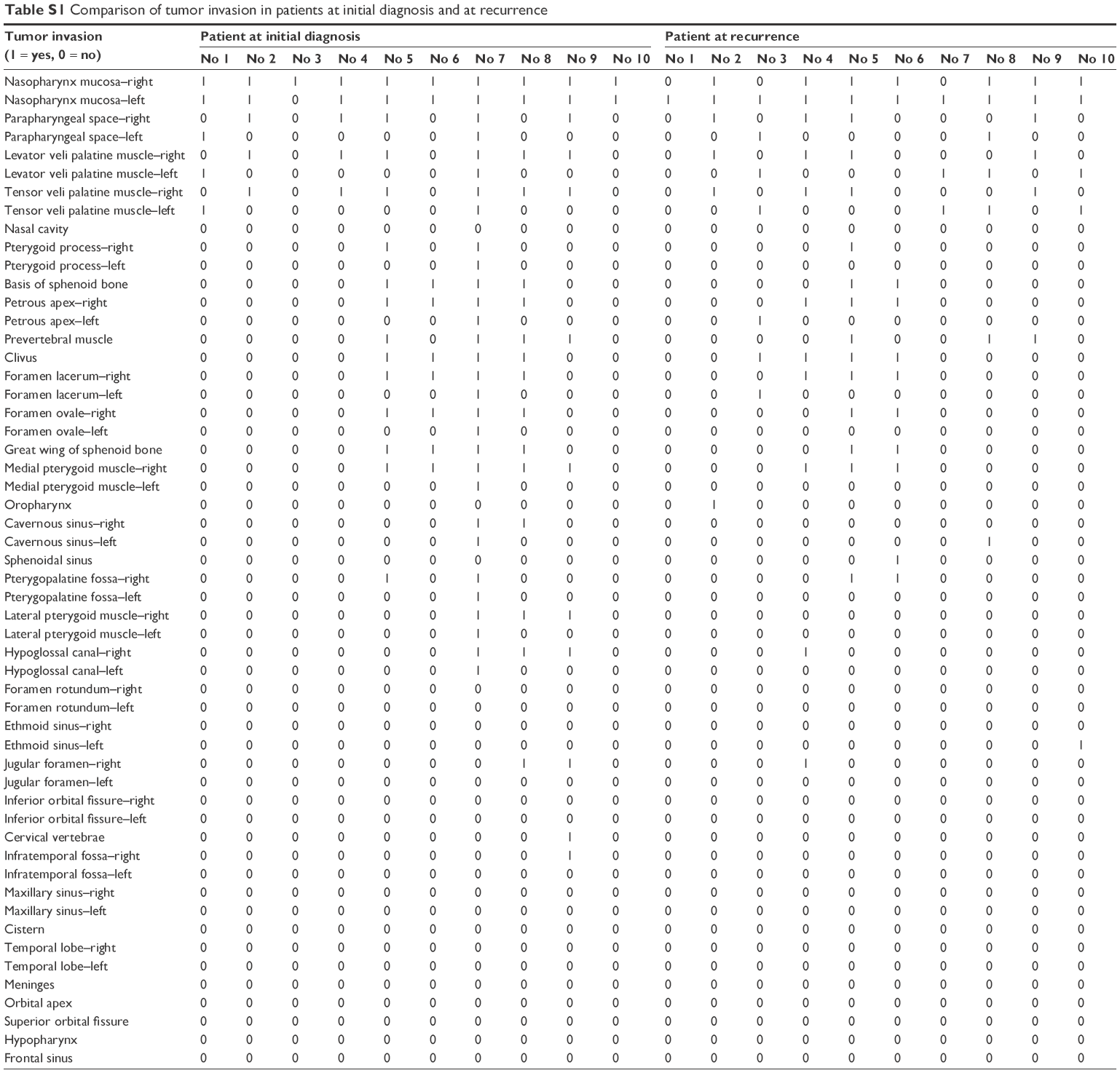 [Full text] Patterns of local failures and suggestions for